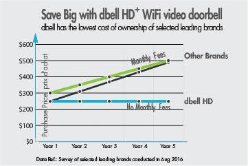 Save big with dbell HD